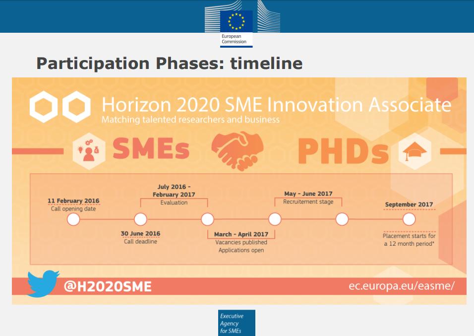 h2020-sme-innovation-associate